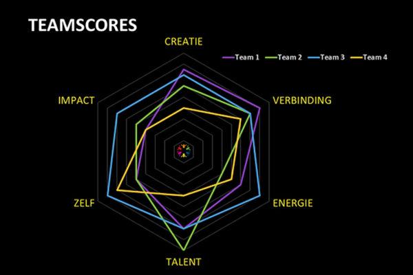 teamscores